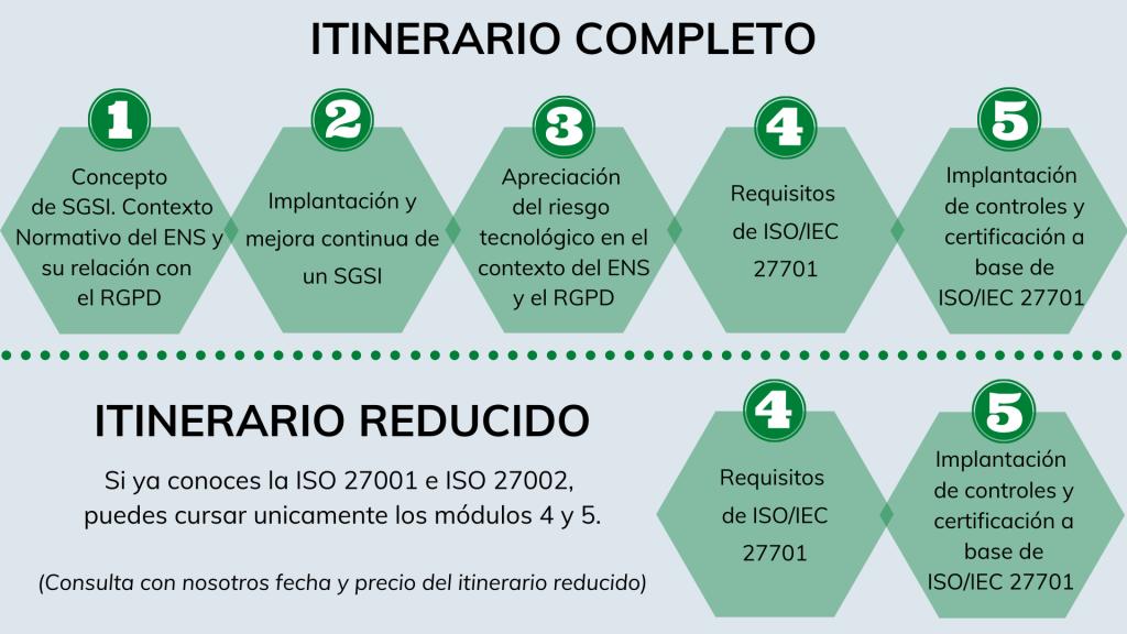 Módulos ISO/IEC 27701