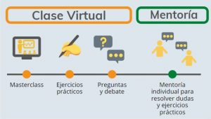 Design Thinking Directo